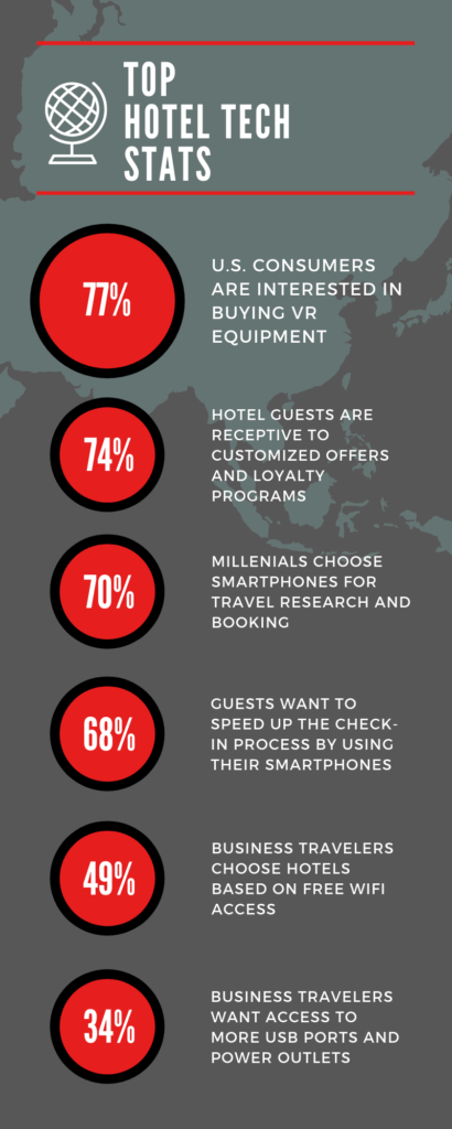 Top tech trends for hotel apps