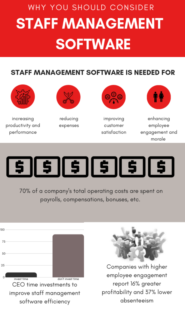 building a staff management system is a leap forward