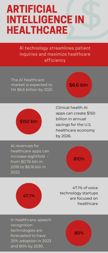 AI healthcare forecasts