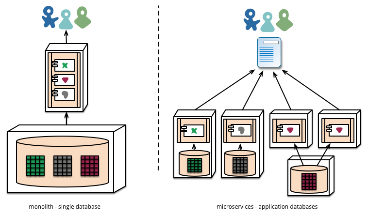 Medium Microservices-Architectural Patterns