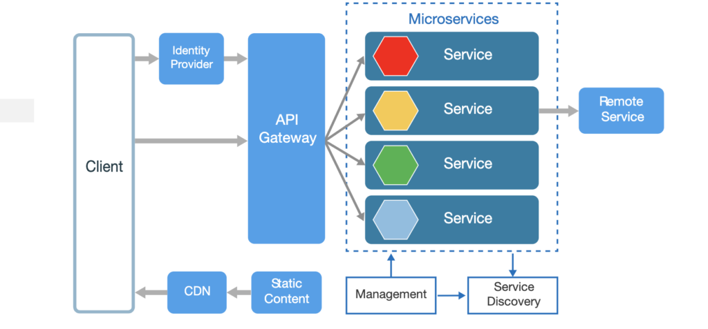 Building software in microservices